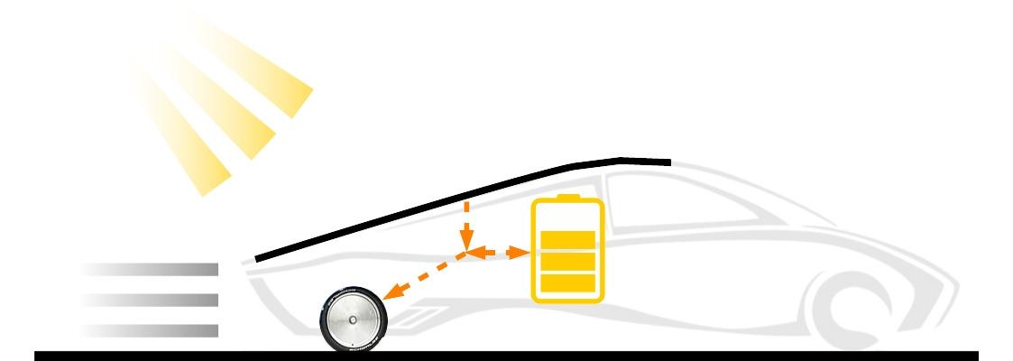 Solar fahren